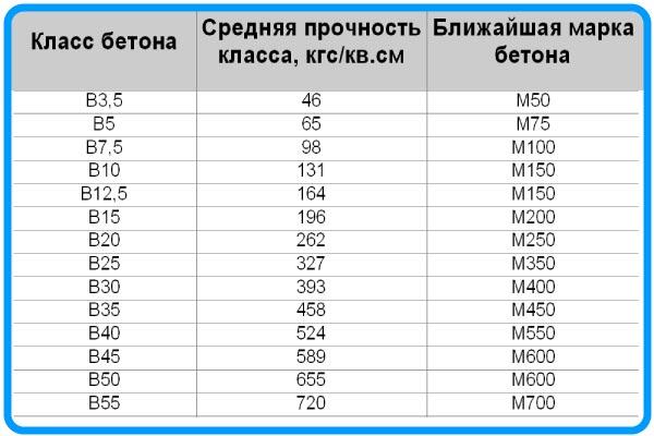 В1 бетон заказать раствор новосибирске